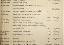 Советско-китайские культурные связи: Челябинск, 1955 год
