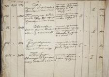Торговцы и ремесленники Челябинска в период НЭПа
